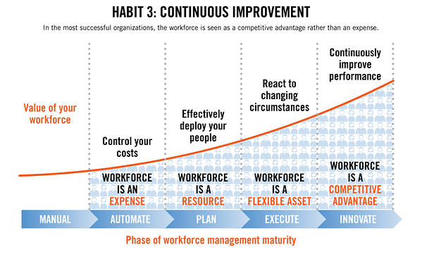 3 Habits of Highly Productive Organizations Workforce Improvement