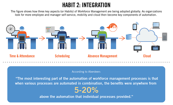 3 Habits of Highly Productive Organizations Workforce Integration