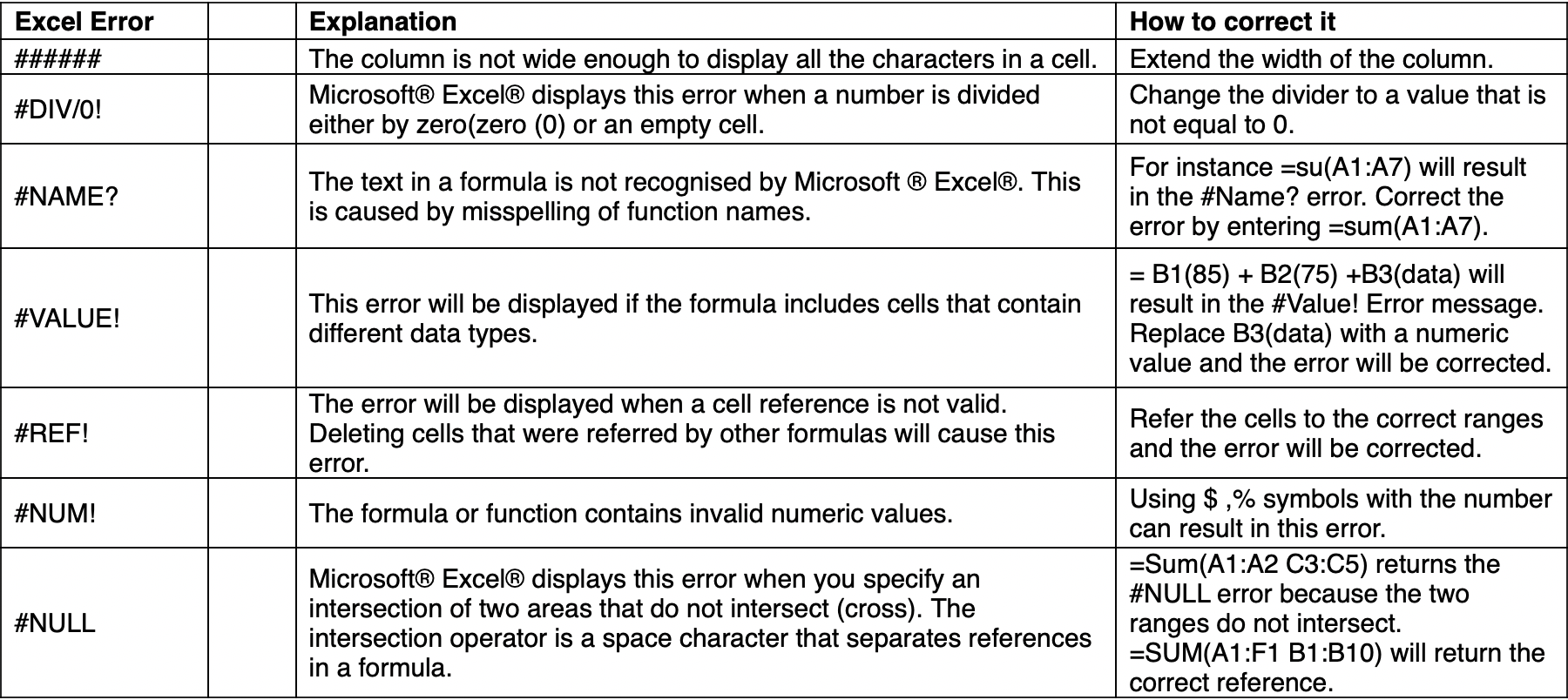 Excel Tip Tuesday: What Those Formula Errors Mean