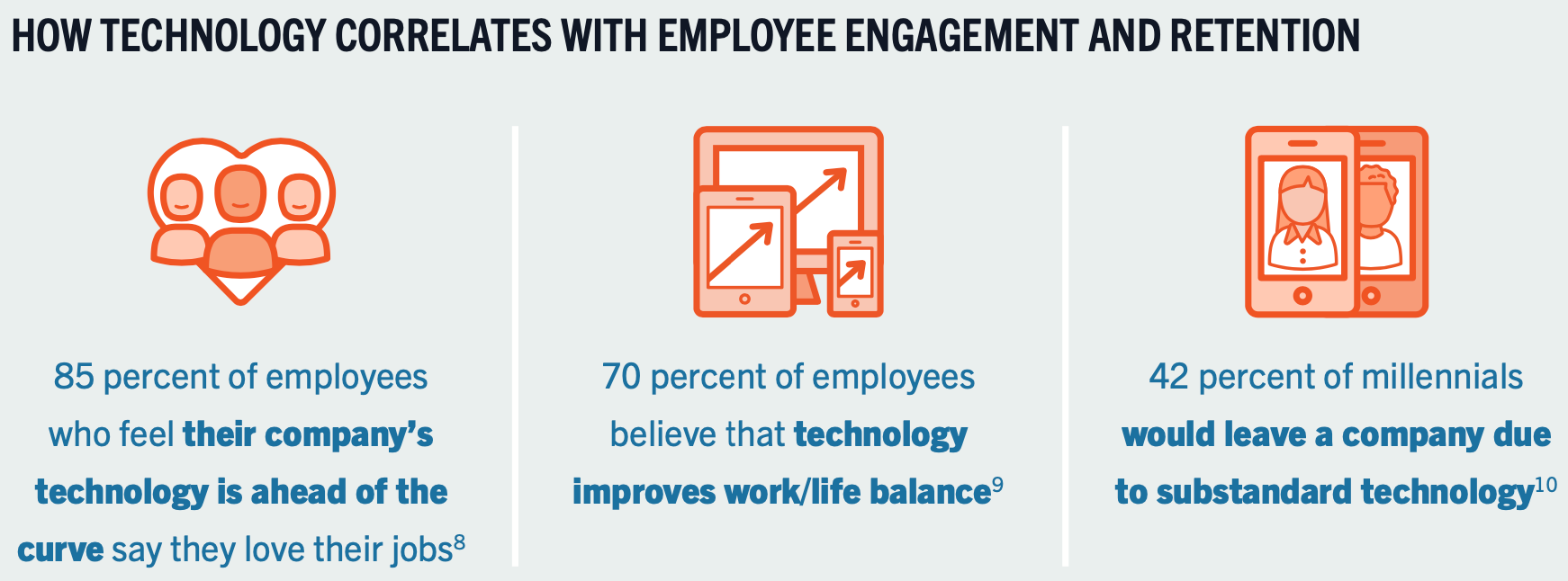 Responsive Employee Experience Technology Correlation Engage Your Workforce Free White Paper