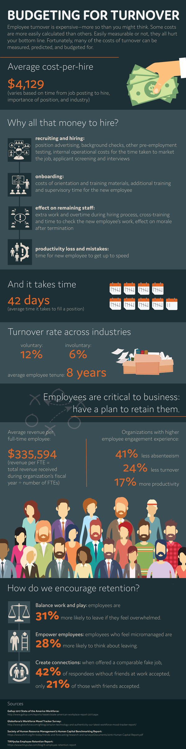 Terminations and Budgeting for Employee Turnover